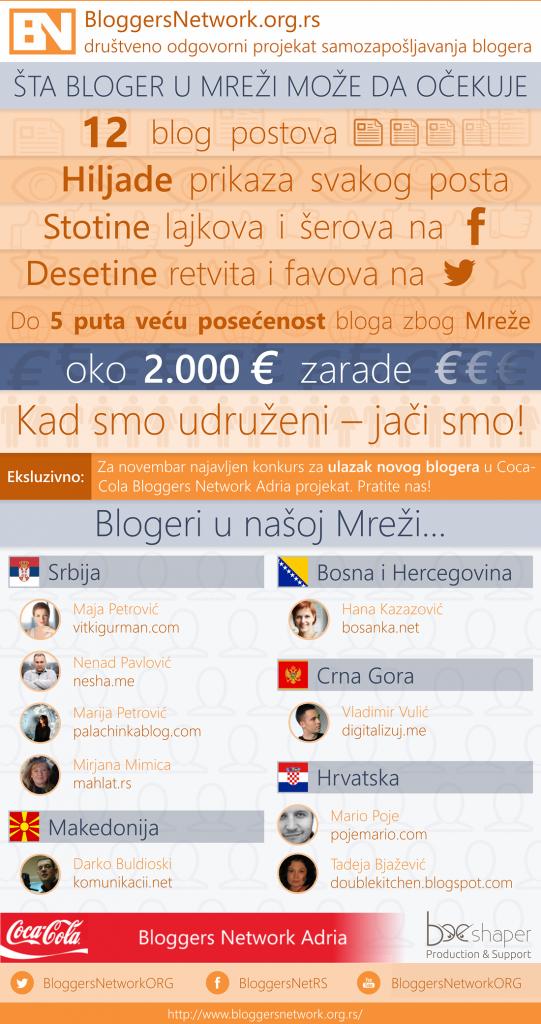 BloggersNetwork-infografika-541x1024